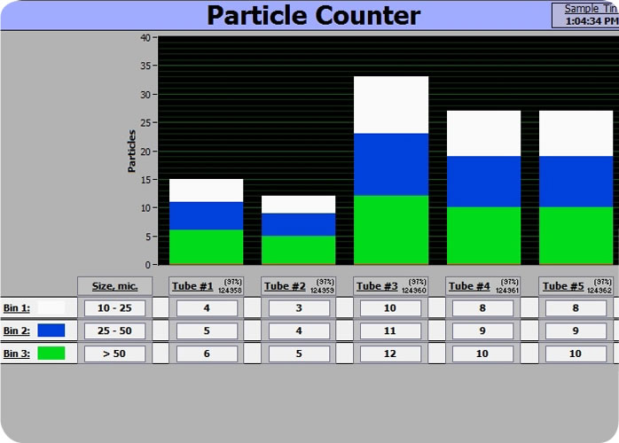 Particle Counting